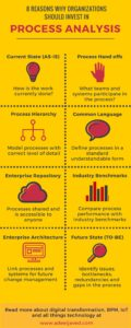 Adeel Javed - Infographic - 8 Reasons Organization Should Invest In Process Analysis