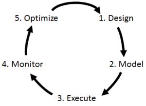 Adeel Javed - How BPM Cycle Has Evolved